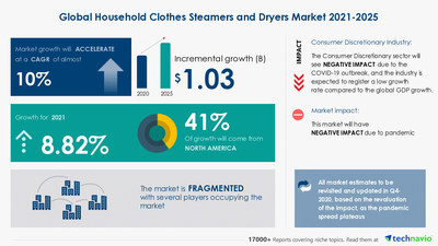 Attractive Opportunities in Household Clothes Steamers and Dryers Market by Product, Distribution Channel, and Geography - Forecast and Analysis 2021-2025