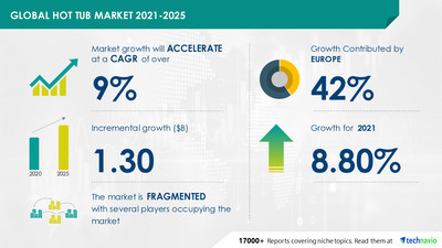 Attractive Opportunities in Hot Tub Market by Product, End-user, Distribution Channel, and Geography - Forecast and Analysis 2021-2025