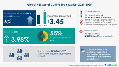 Technavio has announced its latest market research report titled HSS Metal Cutting Tools Market by Product and Geography - Forecast and Analysis 2021-2025