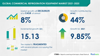 Attractive Opportunities in Commercial Refrigeration Equipment Market by Product, End-user, and Geography - Forecast and Analysis 2021-2025