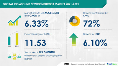 Technavio has announced its latest market research report titled Compound Semiconductor Market by End-user, Type, and Geography - Forecast and Analysis 2021-2025