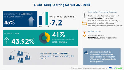 Attractive Opportunities in Deep Learning Market by Type and Geography - Forecast and Analysis 2020-2024