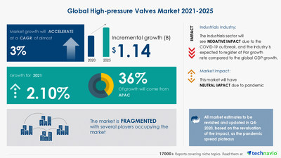 Attractive Opportunities in High-pressure Valves Market by Product, End-user, and Geography - Forecast and Analysis 2021-2025