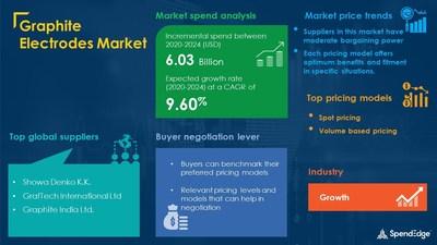 Graphite Electrodes Market Procurement Research Report (PRNewsfoto/SpendEdge)