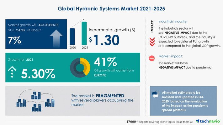 Technavio has announced its latest market research report titled Hydronic Systems Market by Application, Technology, and Geography - Forecast and Analysis 2021-2025