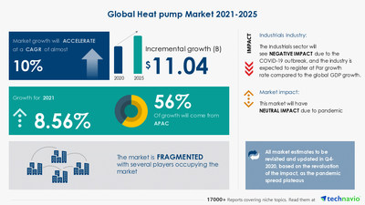 Technavio has announced its latest market research report titled Heat Pump Market by Product and Geography - Forecast and Analysis 2021-2025 (PRNewsfoto/Technavio)