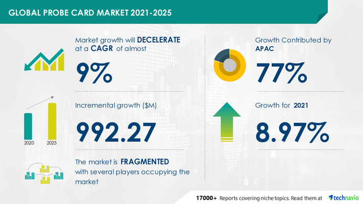 Attractive Opportunities in Probe Card Market by Product, End-user, and Geography - Forecast and Analysis 2021-2025