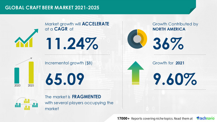Technavio has announced its latest market research report titled Craft Beer Market by Product and Geography - Forecast and Analysis 2021-2025