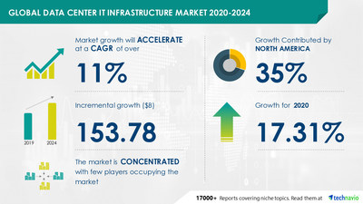 Technavio has announced its latest market research report titled Data Center IT Infrastructure Market by Component and Geography - Forecast and Analysis 2020-2024