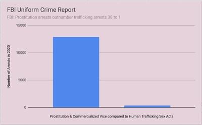 FBI: Prostitution arrests outnumber trafficking arrests 38 to 1
