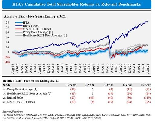 HTA's Cumulative Total Shareholder Returns vs. Relevant Benchmarks (PRNewsfoto/Elliott Investment Management L.P.)