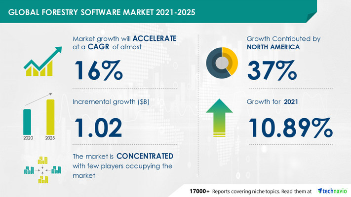 Attractive Opportunities in Forestry Software Market by Type and Geography - Forecast and Analysis 2021-2025