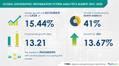 Technavio has announced its latest market research report titled Geographic Information System Analytics Market by End-user and Geography - Forecast and Analysis 2021-2025