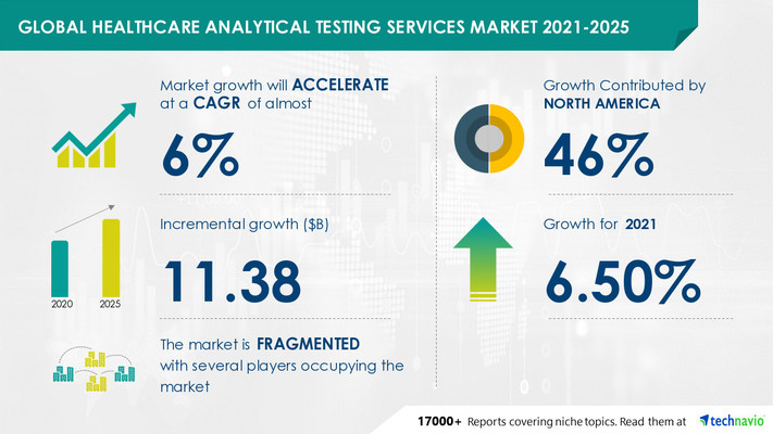 Attractive Opportunities in Healthcare Analytical Testing Services Market by End-user and Geography - Forecast and Analysis 2021-2025