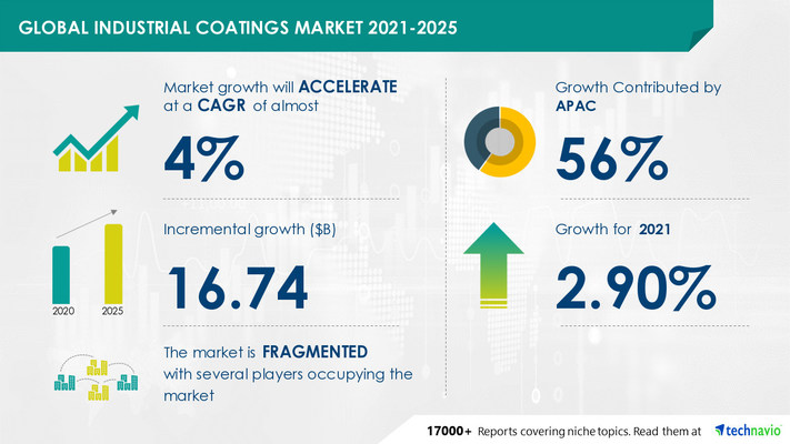 Attractive Opportunities in Industrial Coatings Market by Application, Technology, and Geography - Forecast and Analysis 2021-2025