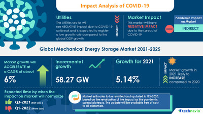 Technavio has announced its latest market research report titled Mechanical Energy Storage Market by Technology and Geography - Forecast and Analysis 2021-2025