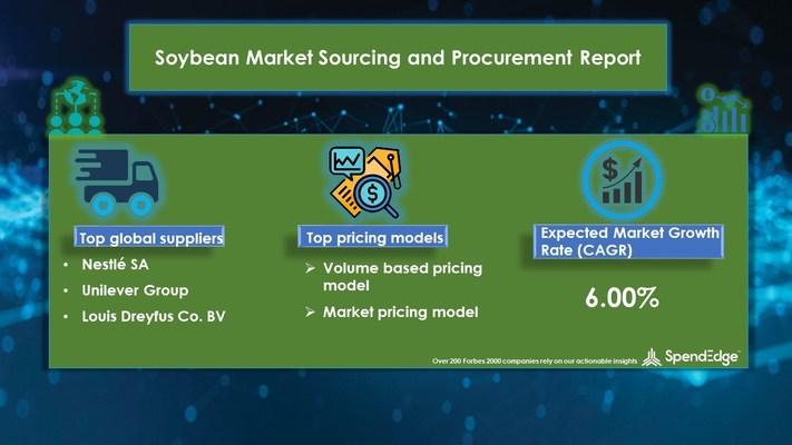 Soybean Market procurement research report