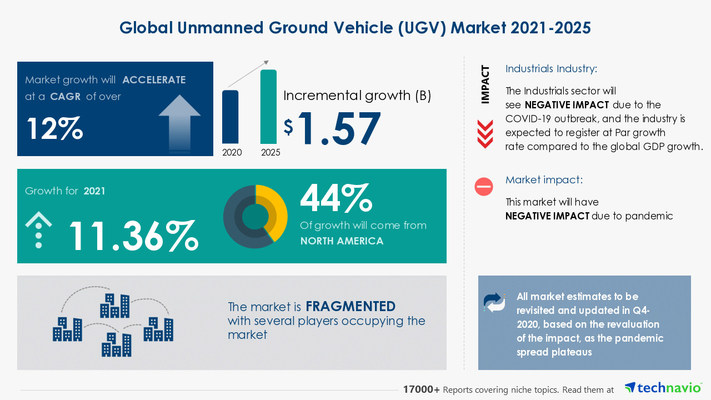 Attractive Opportunities in Unmanned Ground Vehicle Market by Application and Geography - Forecast and Analysis 2021-2025